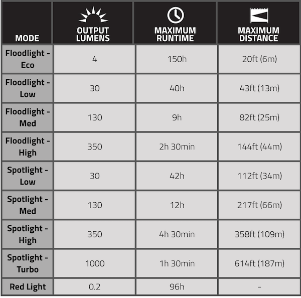 Fenix HP25R headlamp specifications chart.