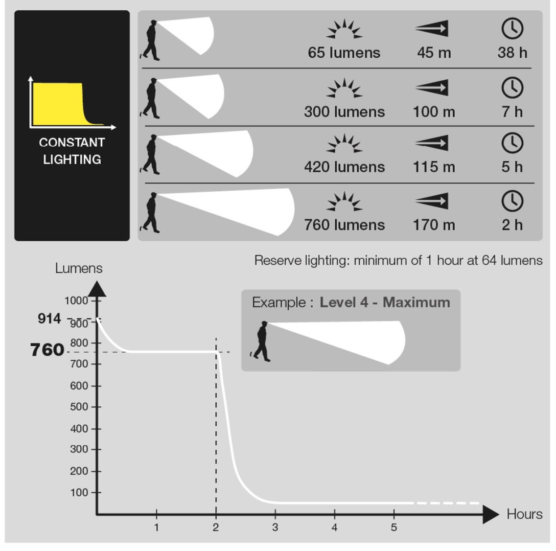 Petzl Ultra Rush Headlamp Battery Life Chart