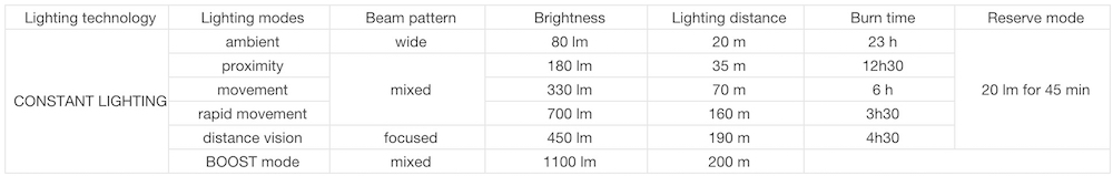 Battery life chart for Petzl DUO S headlamp showing the expected hours of operation during each headlamp setting.